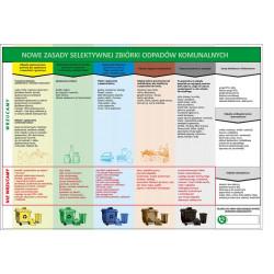 Tabliczka informacyjna SEGREGACJA ODPADÓW PVC A3